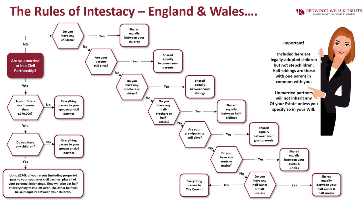 the rules of intestacy in the UK
